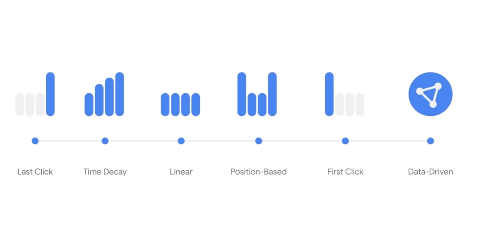 Attribution Model | Sydney SEO Agency