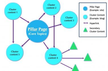 Topic cluster SEO Sydney Company
